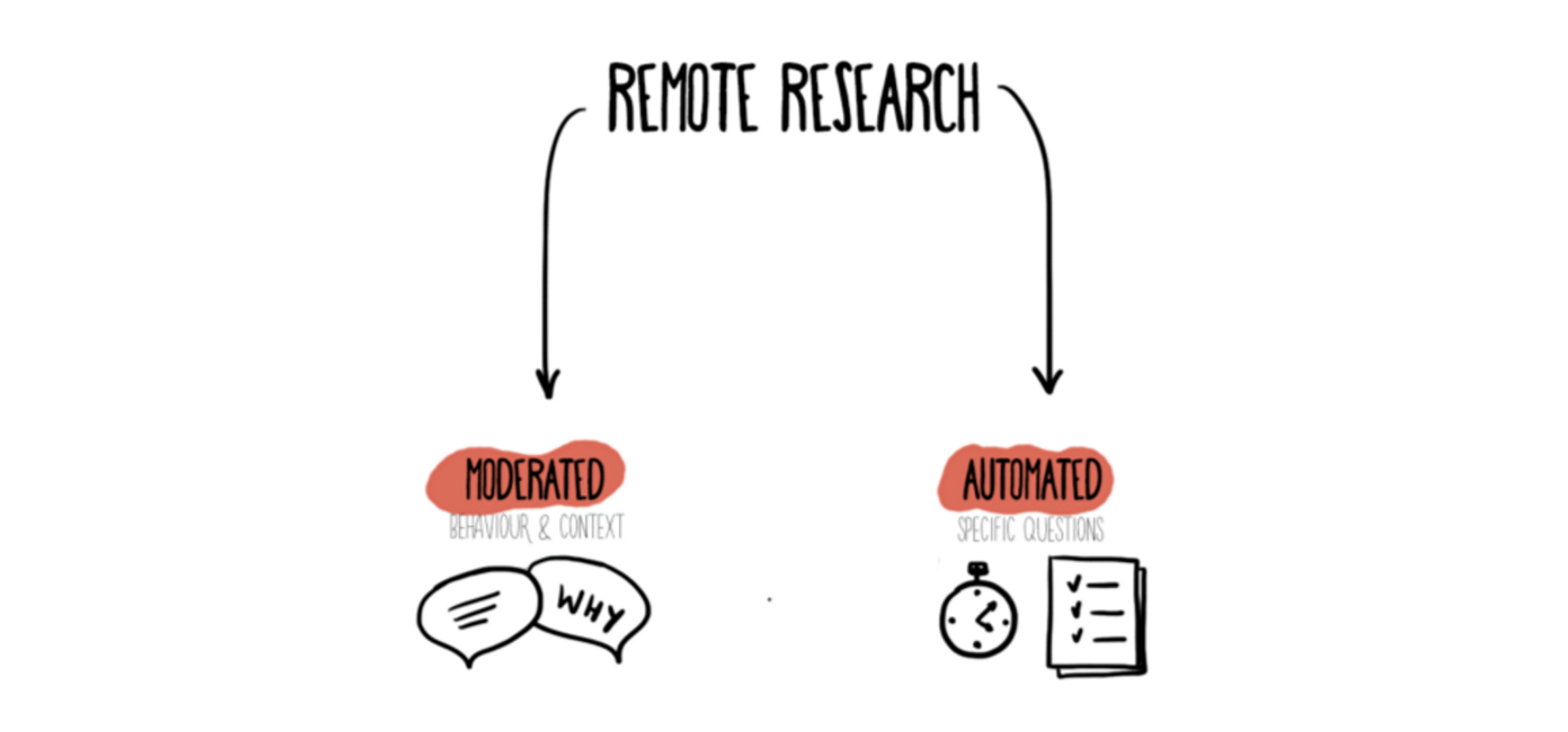 Overview of Remote Design Research by Anna Iurchenko